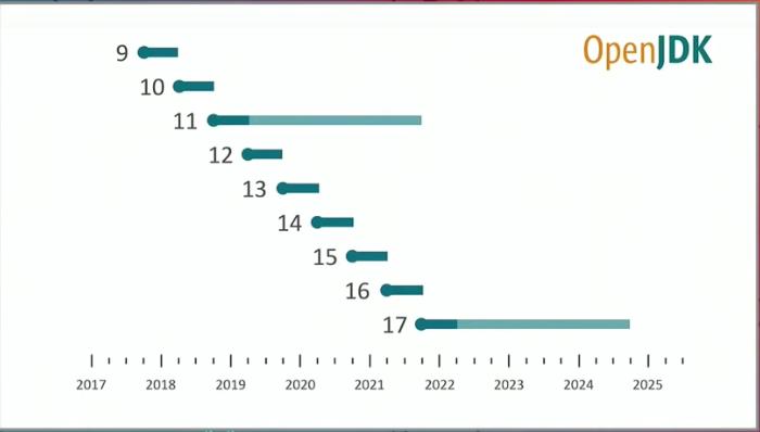 Java各版本的发布时间点和LTS版本