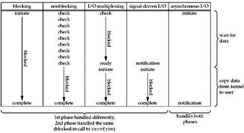 UNP Ch6.2 I/O models