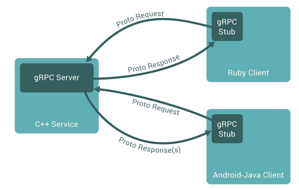 gRPC交互流程